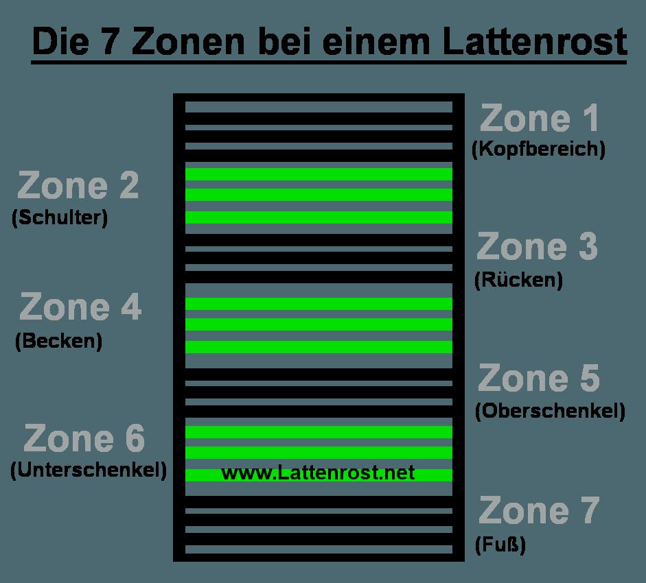 Hier sehen Sie die 7 Zonen bei einem Lattenrost.