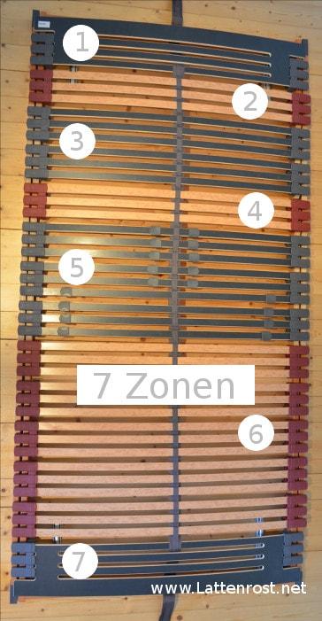 Die 7 Zonen eingezeichnet.